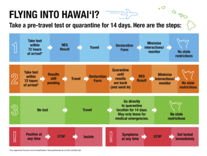 hawaii quarantine